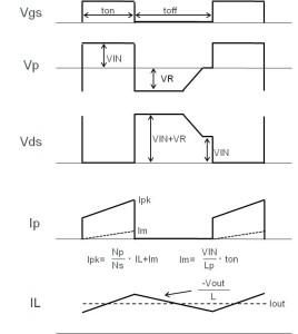 Figure 23. Forward system: Waveforms for the key nodes
