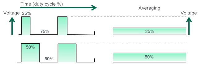 Figure 6. Principles of switching system-based DC/DC conversion taking PWM as an example