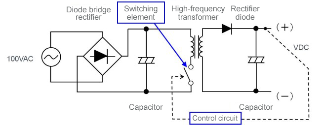 Figure 9. Switching system-based AC/DC conversion