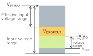 Figure 10. Relationship between input and output