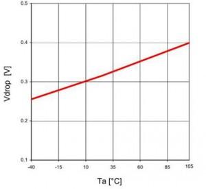 Figure 17. Dropout voltage