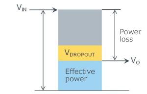 Figure 25. Power loss