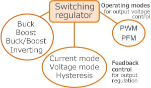 Figure 28. Types of switching regulators by function and operation