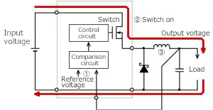 Figure 36 Specific nonsynchronous rectifying buck circuit and current path with the switch ON