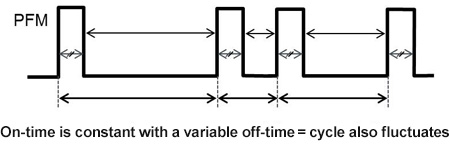 On-time is constant with a variable off-time = cycle also fluctuates