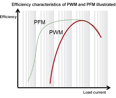 Efficiency characteristics of PWM and PFM illustrated