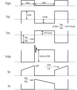 Isolated Flyback Converter Basics: Flyback Converter