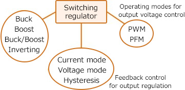 Types of switching regulators by function and operation