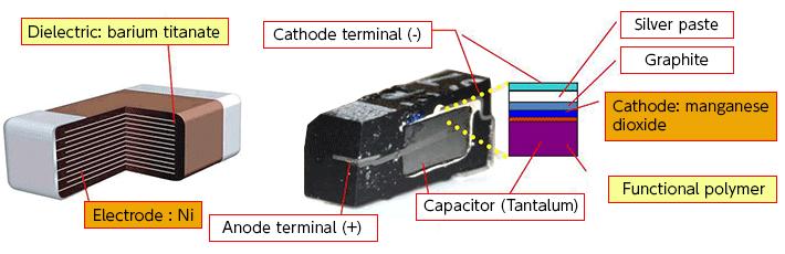Increasing Capacitance of Multilayer Ceramic Chip Capacitors