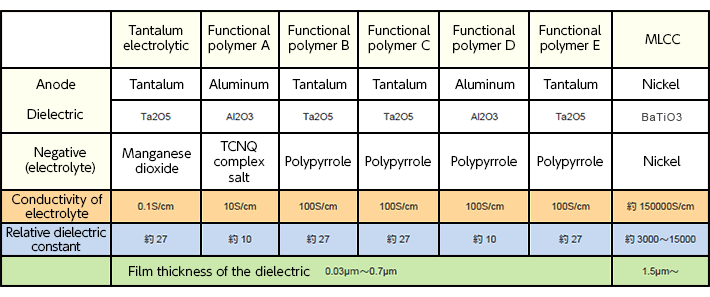 Increasing Capacitance of Multilayer Ceramic Chip Capacitors | TECH