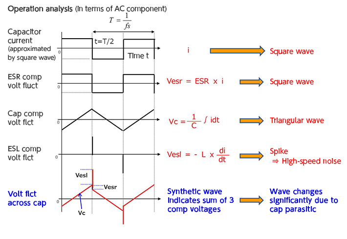 In Selecting an Input Capacitor, Focus on the Ripple Current