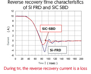 Reverse recovery time characteristics of Si FRD and SiC SBD