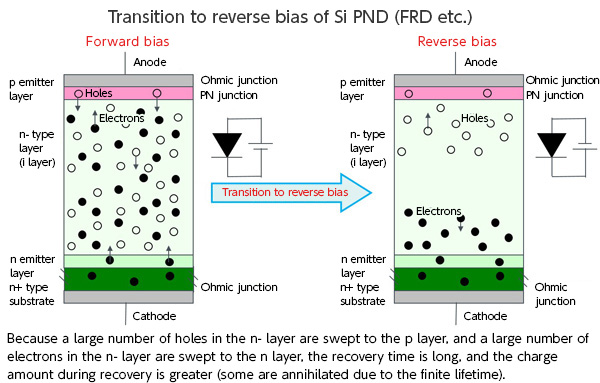 Transition to reverse bias of Si PND (FRD etc.)
