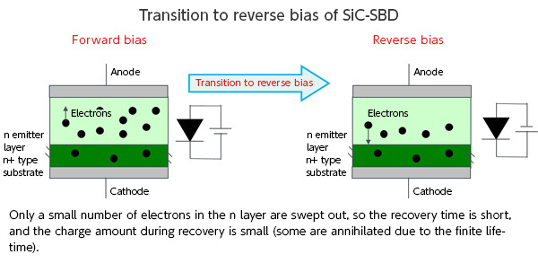 Transition to reverse bias of SiC-SBD