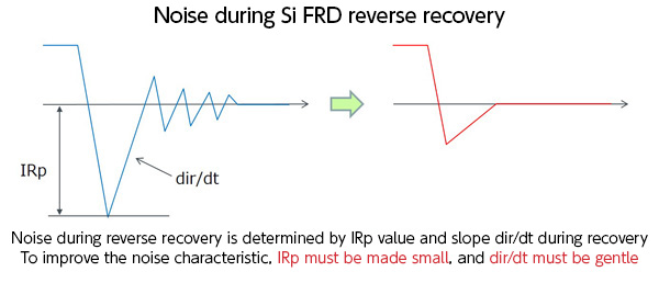 Noise during Si FRD reverse recovery