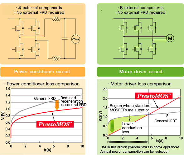 What are MOSFETs? - Fast trr SJ-MOSFET:PrestoMOS ™ | Basic