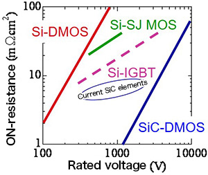 What are SiC-MOSFETs? - Comparison of Power Transistor
