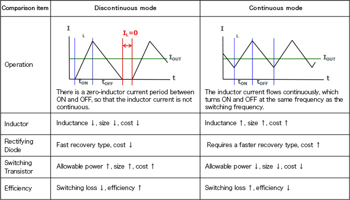 What are Buck Converters? - Basic Operation and Discontinuous Mode