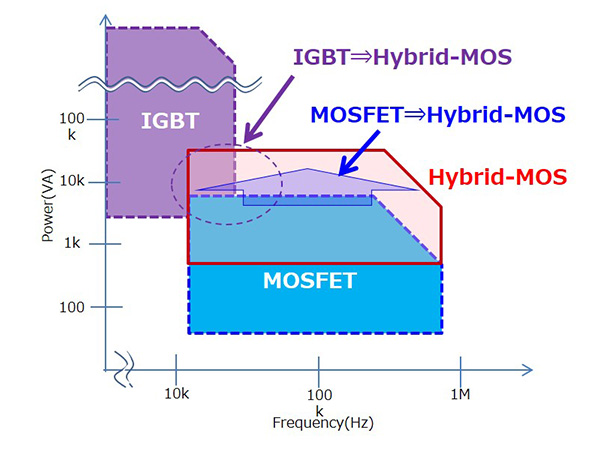 Hybrid MOS Combines the Advantages of Both MOSFET and IGBT