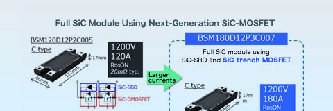 Third-Generation SiCMOSFET Adopted, Expanding Lineup