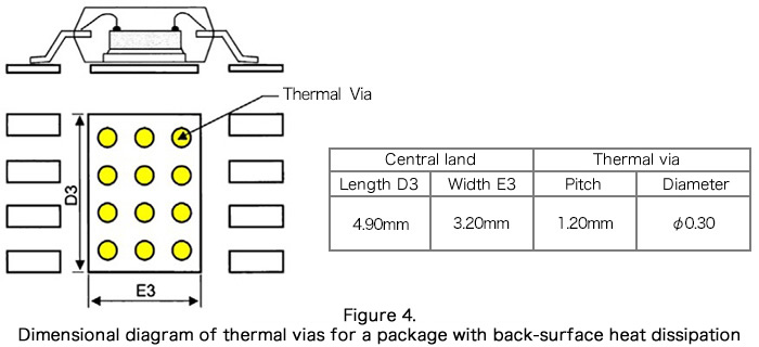Dimensional diagram of thermal vias for a package with back-surface heat dissipation