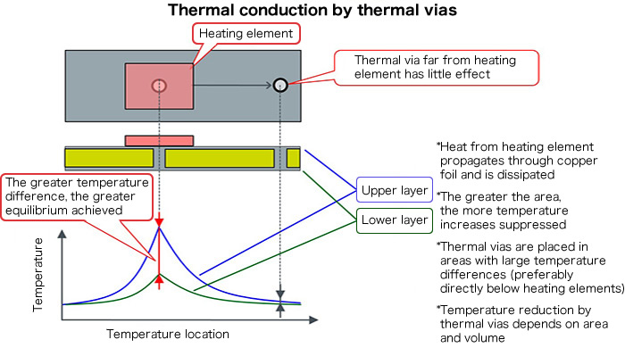 Thermal conduction by thermal vias