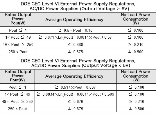 Efficiency Improvements in AC/DC Converters Now an Absolute
