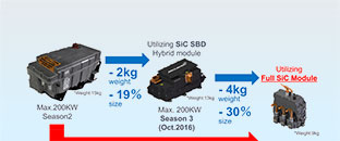 Full-SiC Power Modules Make Possible   6 kg Lighter, 43% Smaller Inverters