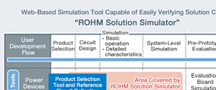 "Free Web-Based Simulation Tool ""ROHM Solution Simulator"":Power Devices and Driver ICs Verified Simultaneously, for Dramatic Reduction of Development Efforts and Time"
