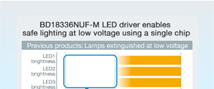 Industry's First Single-Chip LED Driver BD18336NUF-M Enables Safe Lighting Under Low Onboard Battery Conditions:Miniaturization of the Latest Socket-type LED Lamps for DRLs, Position Lamps