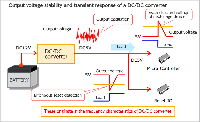 Optimization of Frequency Characteristics of a DC/DC Converter in the Design Stage:Evaluating Frequency Characteristics to Check Output Stability and Response